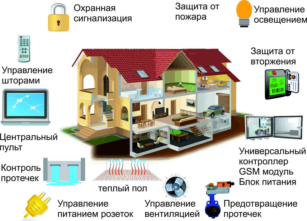 Системы Умный дом в Твери   фото 1 из 1