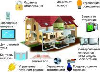 Системы Умный дом в Твери